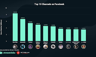 Chim Sẻ Đi Nắng lọt TOP 5 kênh stream hàng đầu