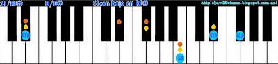 acorde piano chord SI con bajo en RE#