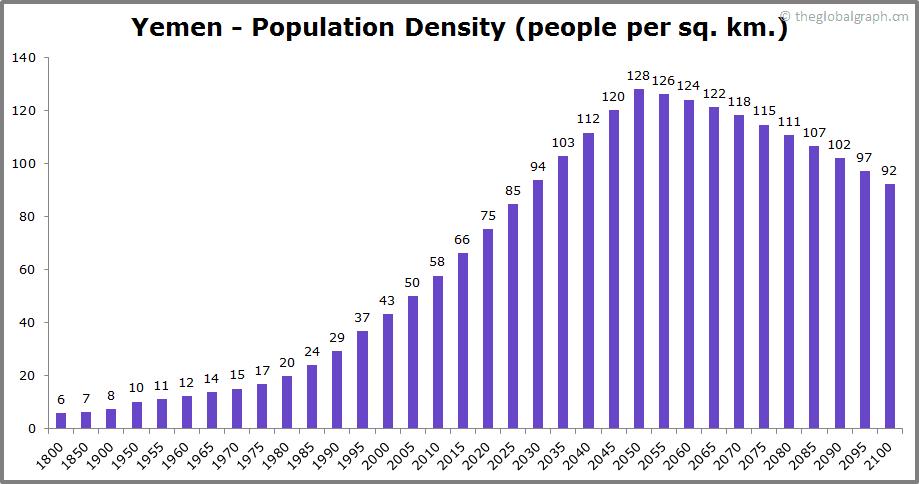 Yemen  Population Density (people per sq. km.)