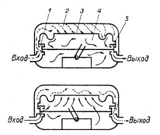 Мембранный газосчетчик