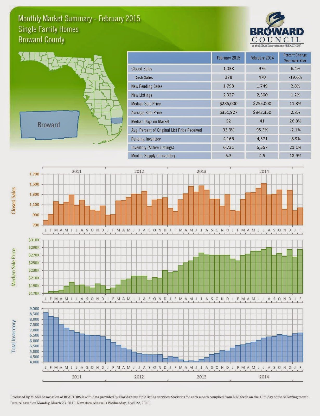 Monthly Market Summary February 2015 Broward County FL