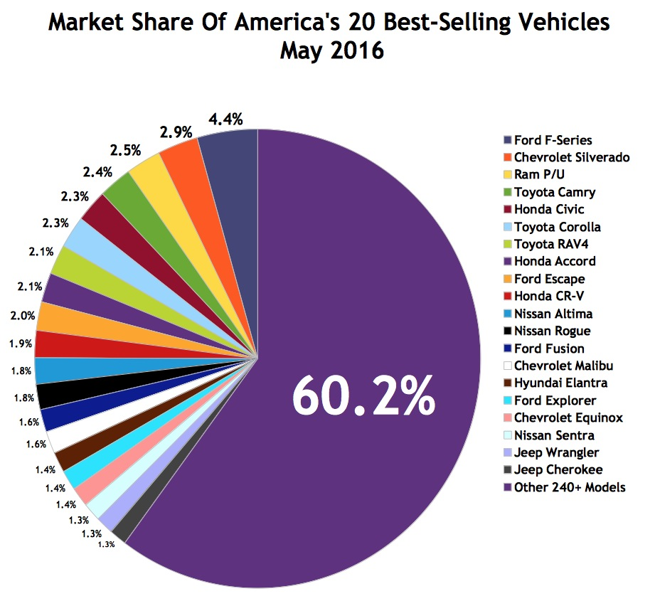 Usa Best Ing Autos Market Share Chart May 2016