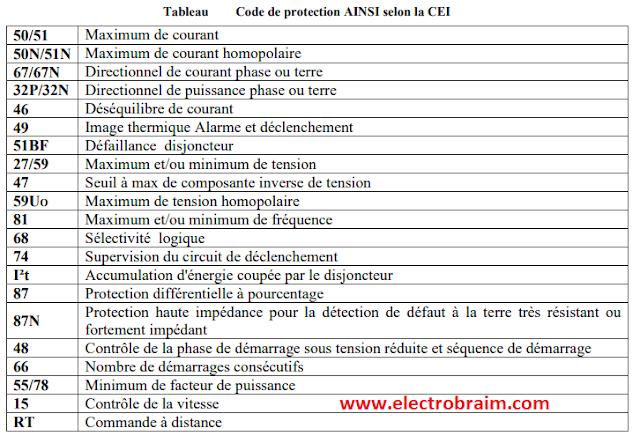 Tableau Code de protection AINSI selon la CEI