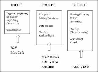 Hubungan perangkat lunak pada sistem informasi geografis