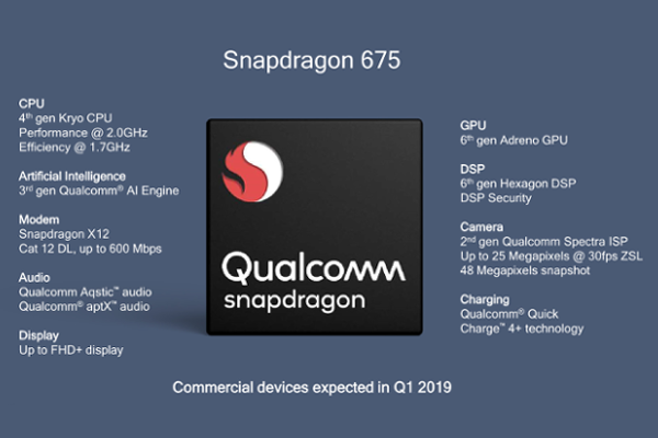 Qualcomm Snapdragon 675 Mobile Platform announced with FHD+ display, Triple camera and Quick Charge 4+ support
