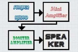 Membuat Filter untuk Booster Amplifier