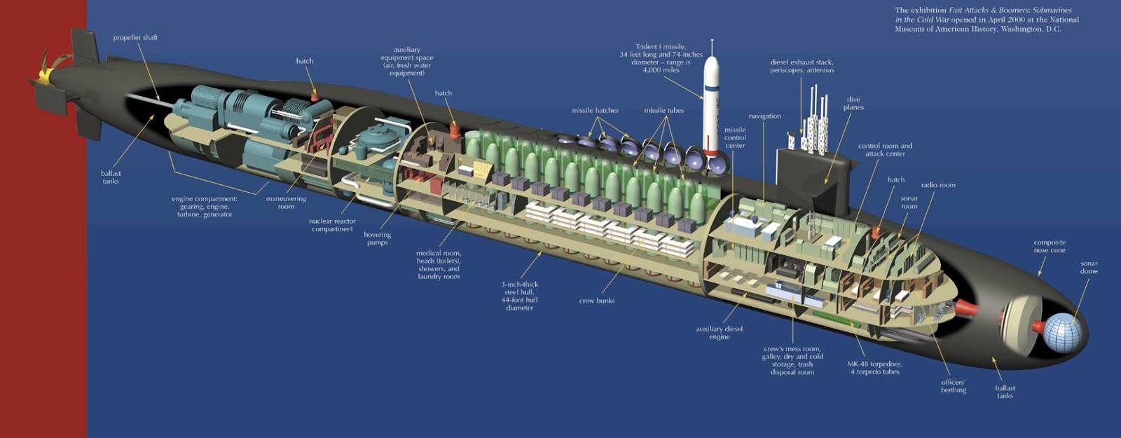 Submarine    Matters  Woman in    US       Navy       Submarines