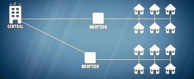 Como os dados da TV e Internet a cabo chegam até sua casa - 640x263