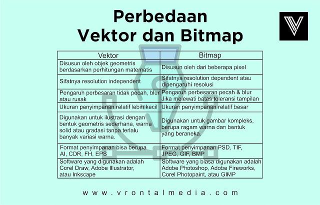 Perbedaan Gambar Vektor dan Bitmap Dalam Desain Grafis dan Contohnya