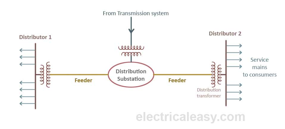 Electric power distribution system basics electricaleasy primary distribution ccuart Images