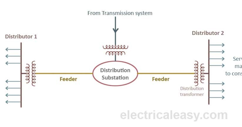 Electric Power Distribution System Basics Electricaleasy Com