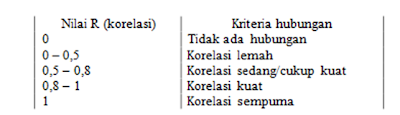 kriteria-hubungan-antar-variabel