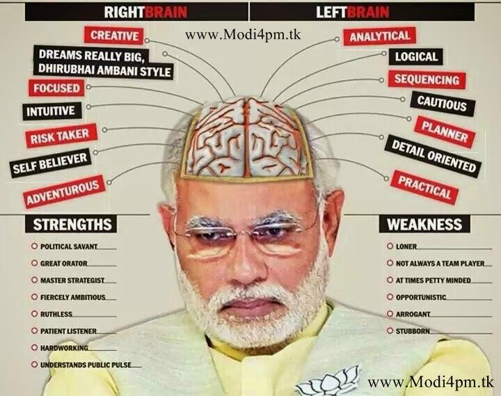 Narendra Modi Mind Analysis