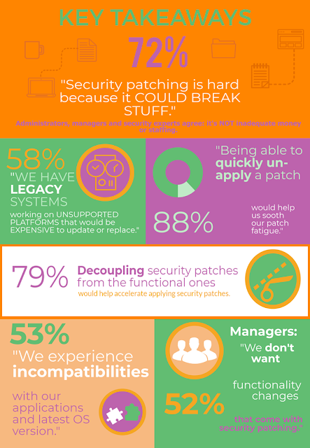 Security Patching is Hard - Survey Results 2017