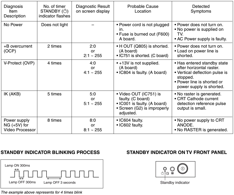 Sony Trinitron KV AW21M80 RM GA002 – Circuit Diagram LED blinking ...