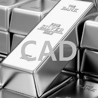 Canada Silver : 1 oz Silver price in Canadian Dollar (CAD) Live chart, XAG/CAD
