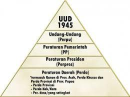 Materi Tentang Tata Urutan Peraturan Perundang-Undangan Di Indonesia