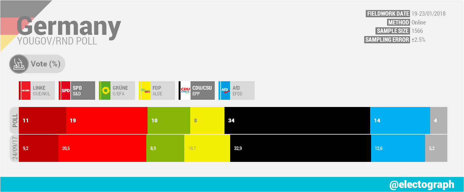 GERMANY YouGov poll chart for RND, January 2018