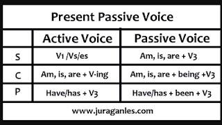 Soal dan Rumus present passive voice