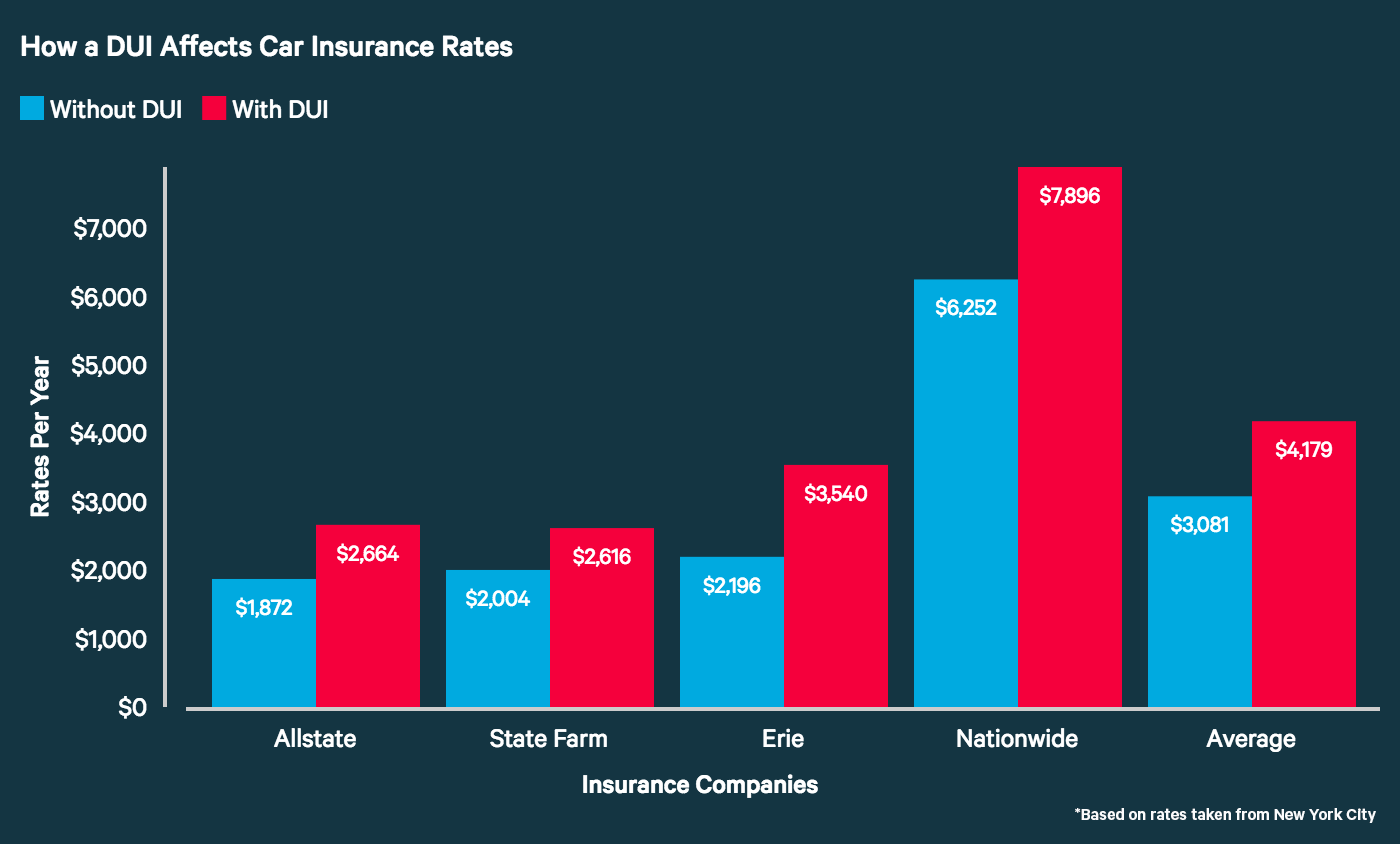 How to find the best rates on car insurance in colorado