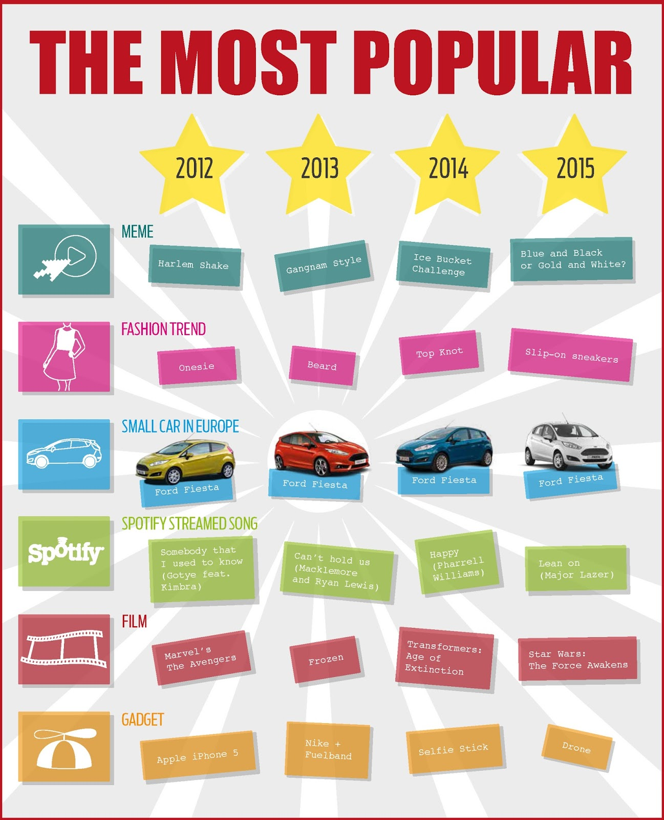 fiesta favourite small car 2015 EU Το Ford Fiesta Ευρωπαϊκό Bestseller για 4η χρονιά!