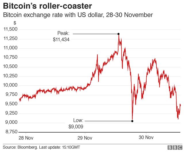 grafica bitcoin