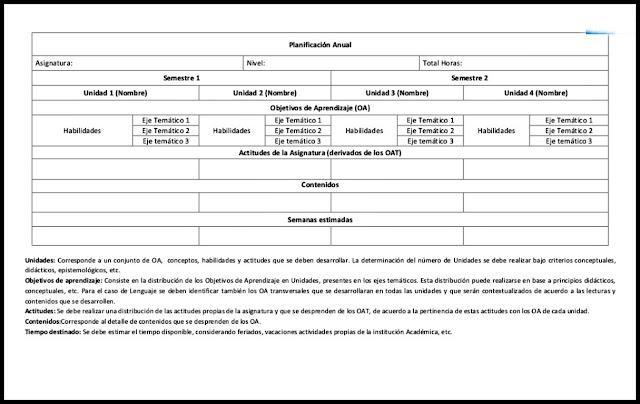 Formatos /Modelos de planificación escolar.