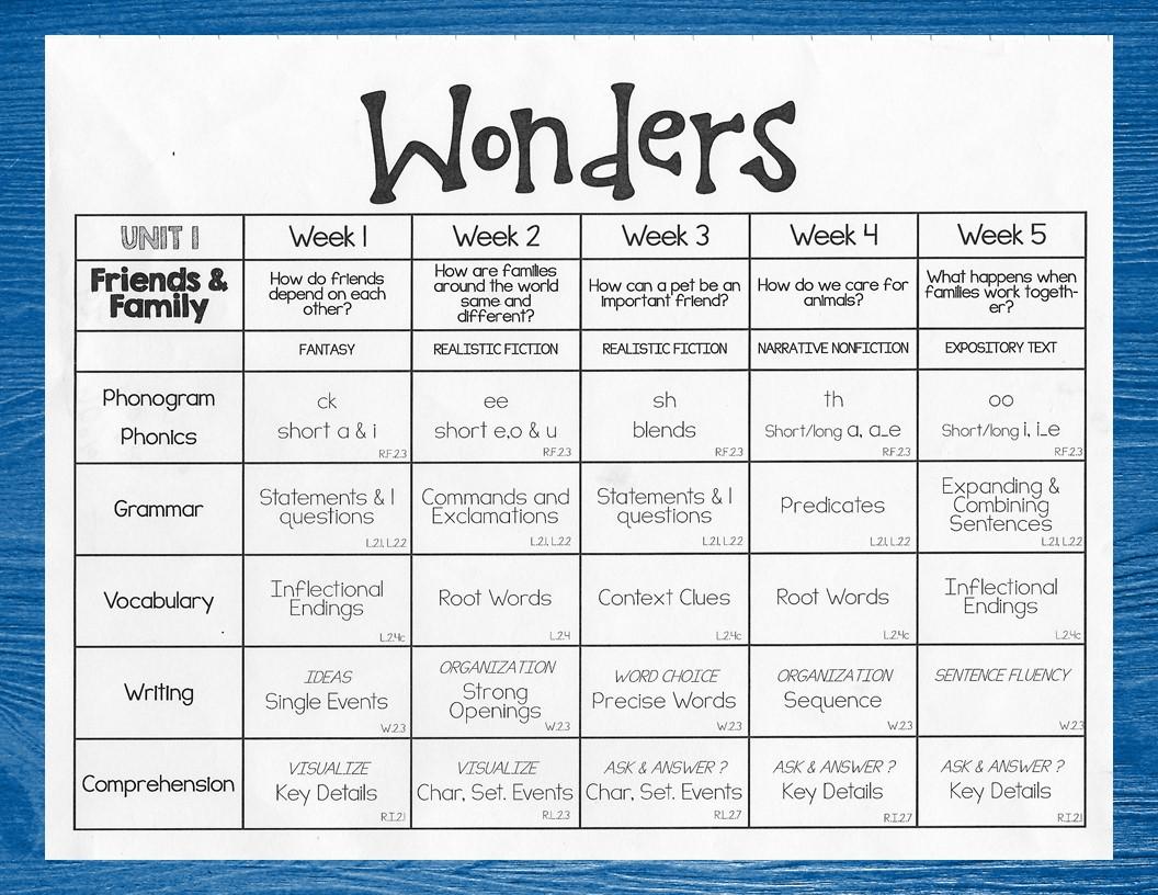 Lory S 2nd Grade Skills Wonders Curriculum