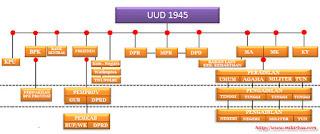 struktur pemerintah pusat