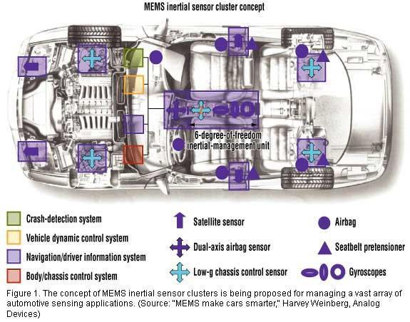 Brake System: 2- ESC (Electronic Stability Control) ~ Auto InfO