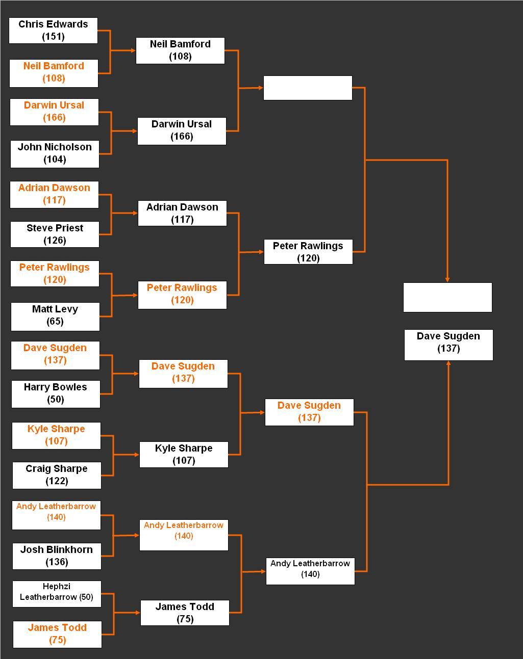 Hebden Bridge Chess Club: Summer Knockout Tournaments