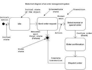 contoh-diagram_statechart