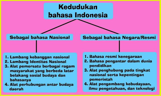 Makalah Peran Bahasa Indonesia Di Tengah Era Globalisasi