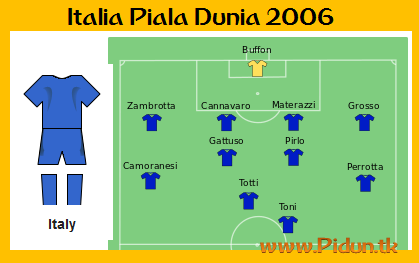SusunanTimItaliaSaatMenjuaraiPialaDunia2006