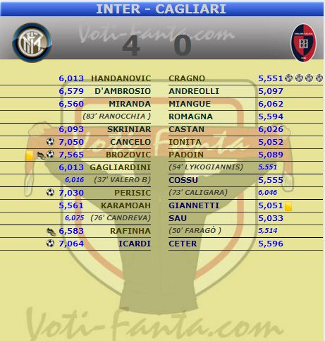 Tabellino Fantacalcio Inter Cagliari 4-0 Serie A