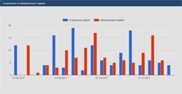 Скриншот отчета по количеству созданных и завершенных задач