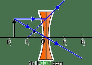 sifat bayangan ketika Benda diletakkan di antara titik fokus F1 dan pusat kelengkungan lensa P1 cekung