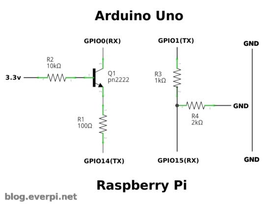 raspberry pi arduino esquema serial