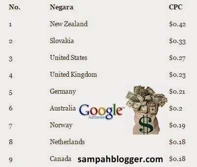 Daftar Negara dengan nilai CPC BPK Adsense Tertinggi 2015