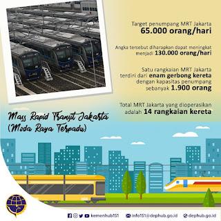 MRT Sebagai Salah Satu Solusi Mengatasi Kemacetan