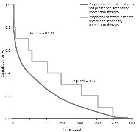 図:脳梗塞 再発予防投薬効果