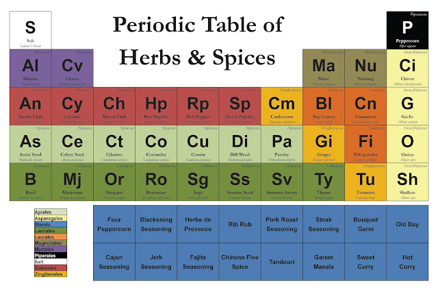 Fun and interesting periodic table spin offs kuriositas but even the layperson can tell what the column of sweeteners sugar maple syrup honey and molasses or row of nuts pecan almond pistachio and so urtaz Image collections