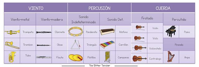 Familias de instrumentos e instrumentos musicales más representativos