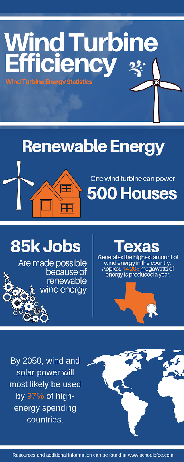 Environmental Engineering makes renewable energy possible. This infographic lays out wind turbine statistics and some pros of wind energy. School of PE offers exam review courses for professional environmental engineering.