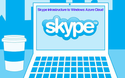 Skype Infrastructure to Windows Azure Cloud