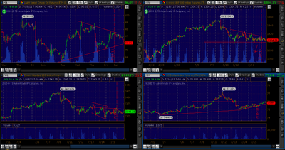 Crude Oil & Equity Index Futures 1 hour Charts (SPY)