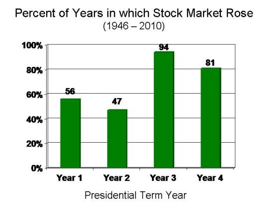 global investors meet 2012 presidential election
