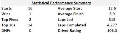 Stats - Kevin Harvick (No. 4 Stewart-Haas Racing Ford)