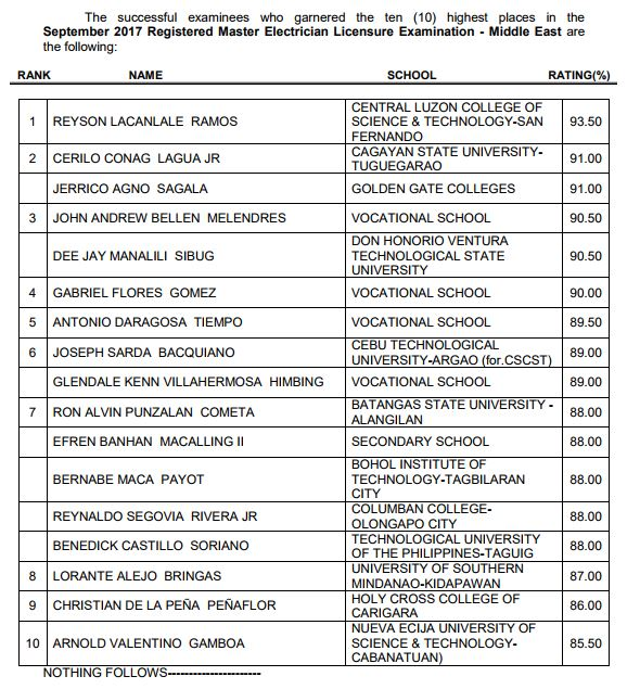 List of Top 10 Passers who topped September 2017 Registered Master Electricians Licensure Examination (Middle East)