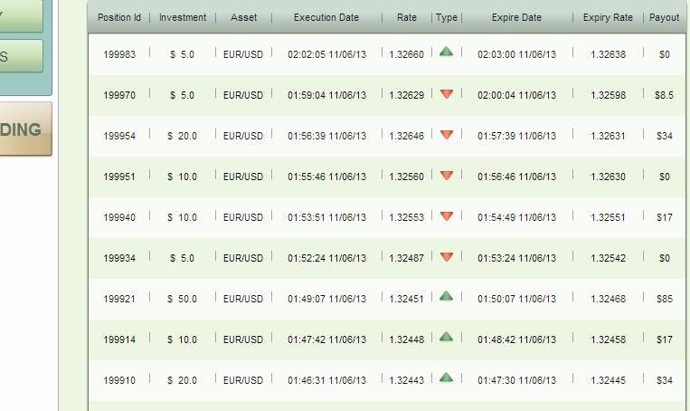 Binary options broker markets world